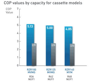 COP (coefficient of performance) Values by capacity for cassette models